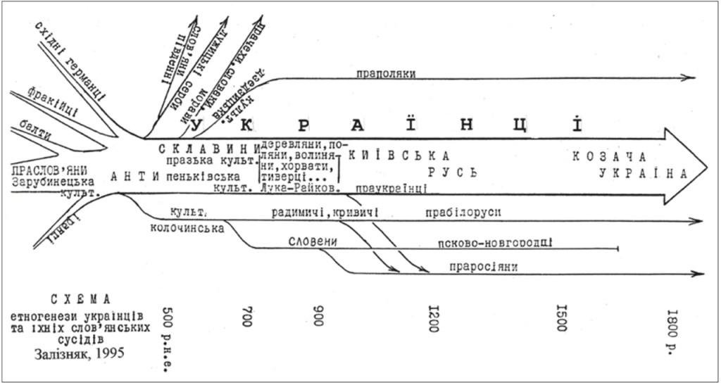 Рис. 6. Схема безперервного розвитку українського народу з раннього середньовіччя до нашого часу
